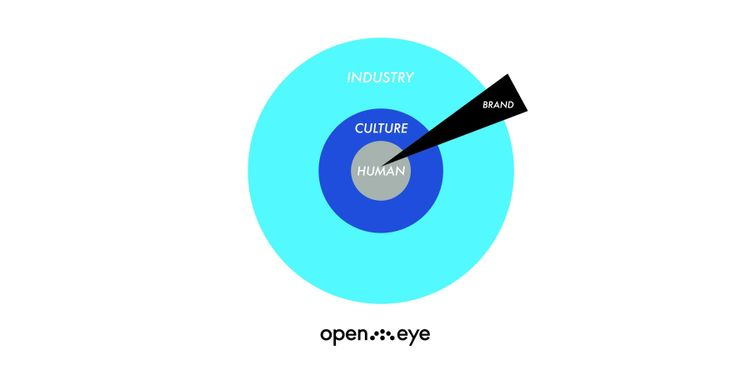 Human-Centric-Marketing-Graph-Open-Eye-Strategy